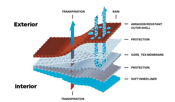 Goretex Explained