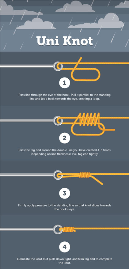 7 Easy Carp Fishing Knots 1